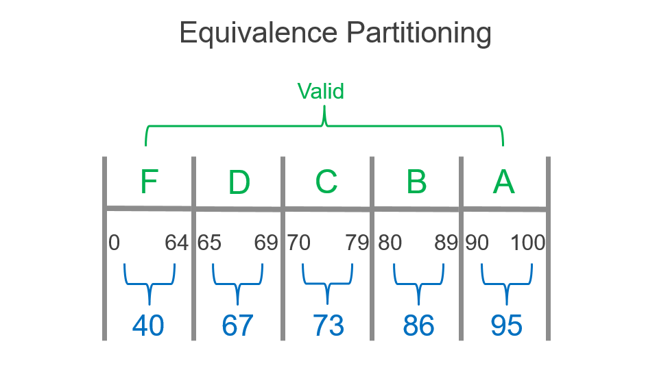 Equivalence Partition